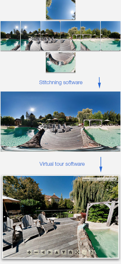 Panorama softwares to make a 360 photography or 360 panorama